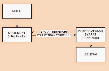 Perintah Perulangan (for(), while(), dan do while()) pada Java di NetBeans 3